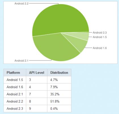 Android OS prosincová statystika