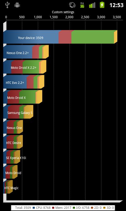 Nexus S, přetaktovaný na 1,2 GHz - benchmark Quadrant