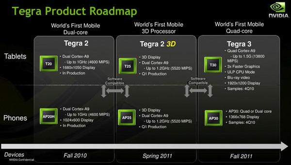 NVidia Tegra strategie produktové řady