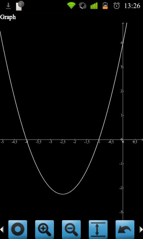 Graf rovnice z minulého obrázku
