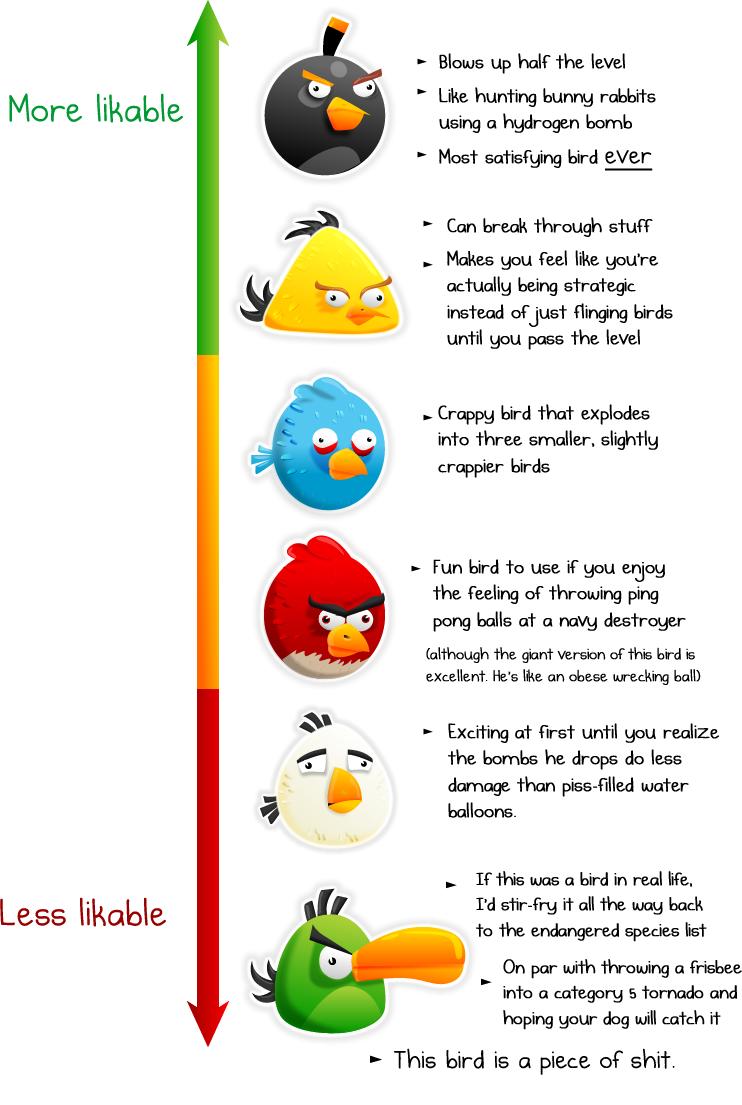 Angry Birds - srovnání