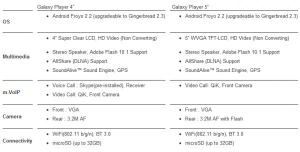 Samsung Galaxy plyer specifikace