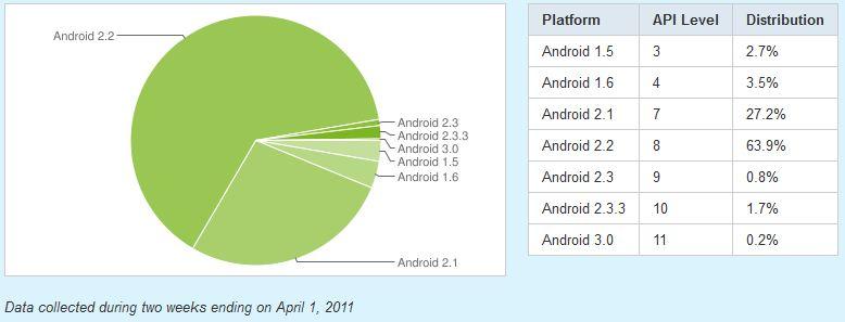 Zastoupení verzí Androida duben