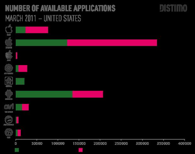 Počet aplikací v jednotlivých obchodech s aplikacemi, březen 2011 (zdroj: Distimo)