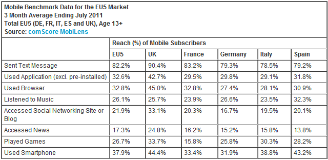 android evropa 3 comscore Statistiky: Android v nejvtch evropskch zemch
