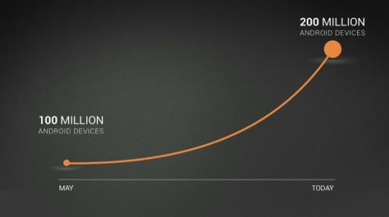 Graf růstu aktivace Androidu