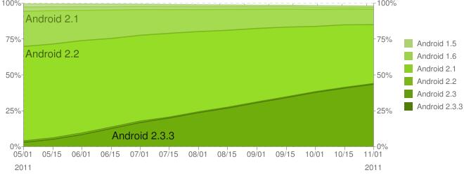 Zástoupení jednotlivých verzí na Android zařízeních - Listopad