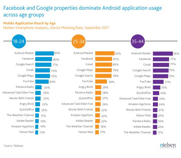 Android aplikace podle věku