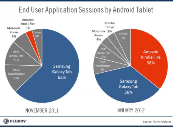 Trh s Android tablety Leden 2012