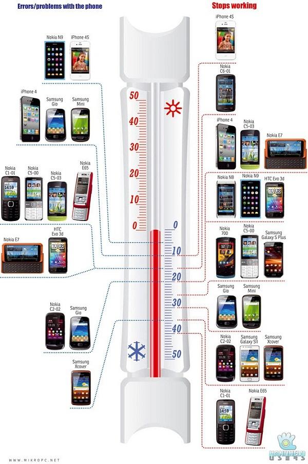 Test smartphonů v mrazu