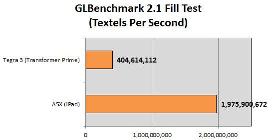 GLBench Fill Test Apple A5X versus NVidia Tegra 3 aneb Konečně trochu objektivní benchmarky