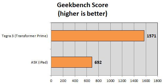 geekbench score Apple A5X versus NVidia Tegra 3 aneb Konečně trochu objektivní benchmarky
