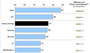 Majitelé HTC jsou se svými telefony nejspokojenější [statistiky]