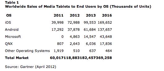 gartner stat Gartner: Prodej tabletů se v roce 2012 zdvojnásobí