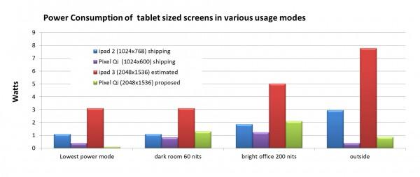 Srovnání úspornosti displejů Pixel Qi s displeji druhé a třetí generace iPadu