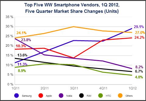 idc growth chart2011 2012 Analýza trhu chytrých telefonů za 1Q 2012: Samsung drtí Apple, Nokia se propadává