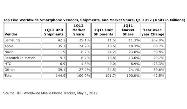 idc q1 2012 feature Analýza trhu chytrých telefonů za 1Q 2012: Samsung drtí Apple, Nokia se propadává