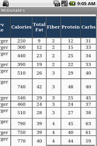 Restaurants Weight Loss Diet