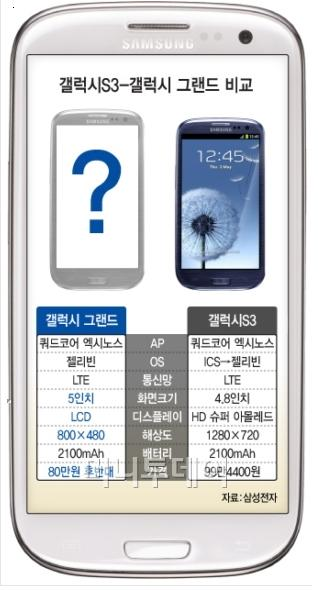 samsung galaxy grand Samsung chystá pětipalcovou verzi Galaxy S III