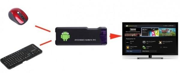 google android 4 0 mini pc 1g ddr3 4gb rom a10 hdmi wifi mk802 tv player box b w 121 e1356689298692 600x246 Mini PC s Androidem 4.0