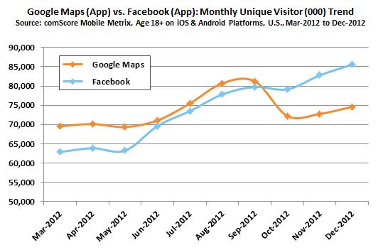 Nejpoužívanější aplikací v roce 2012 se stal Facebook