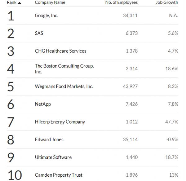 TOP 10 zaměstnavetelů pro rok 2013