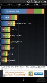 HTC benchmark