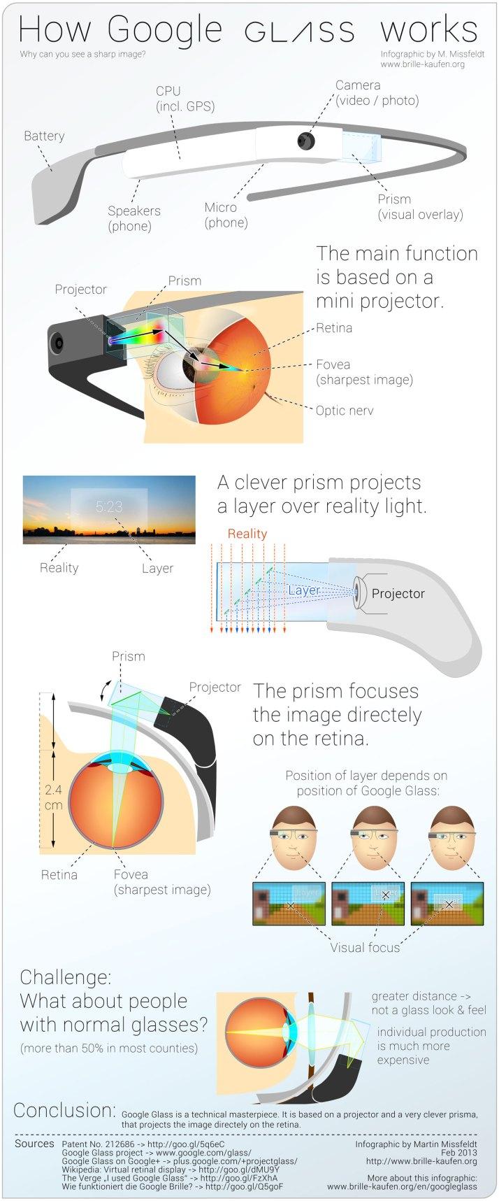 infografika - jak pracuji google glass