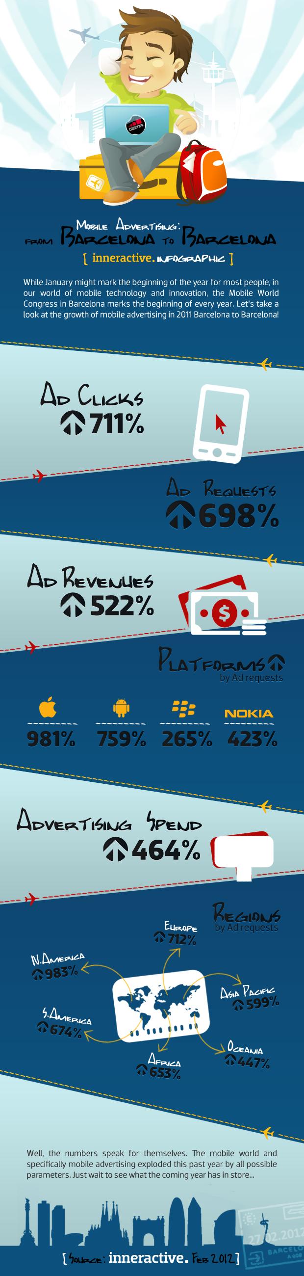 Infografika růst mobilní reklamy