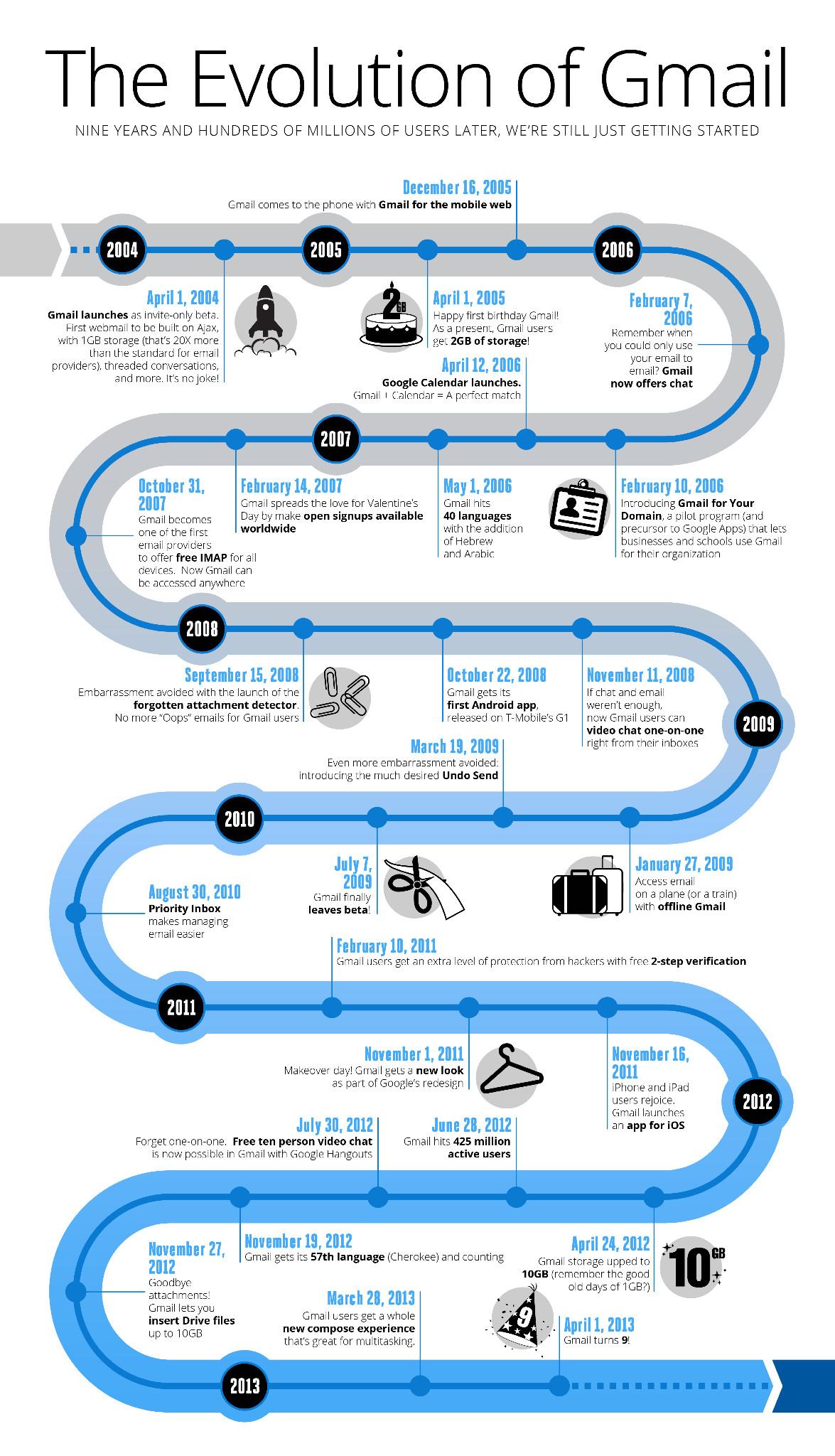 Gmail Infografika