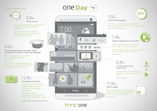 Infografika: HTC ONE