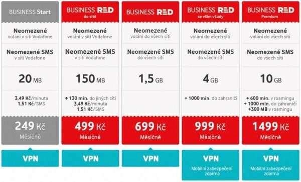 Vodafone RED pro firmy