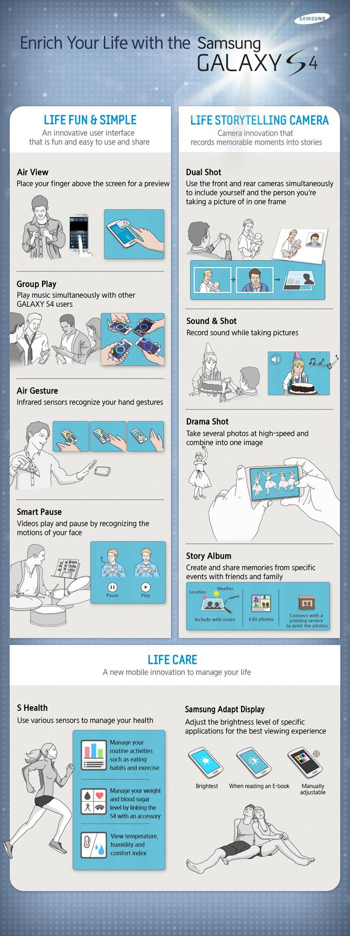Samsung Galaxy S4 - infografika