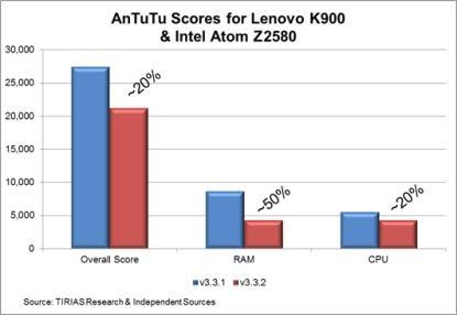 Intel antutu graf