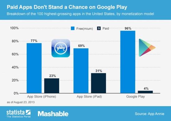 Apps-Highest-Grossing