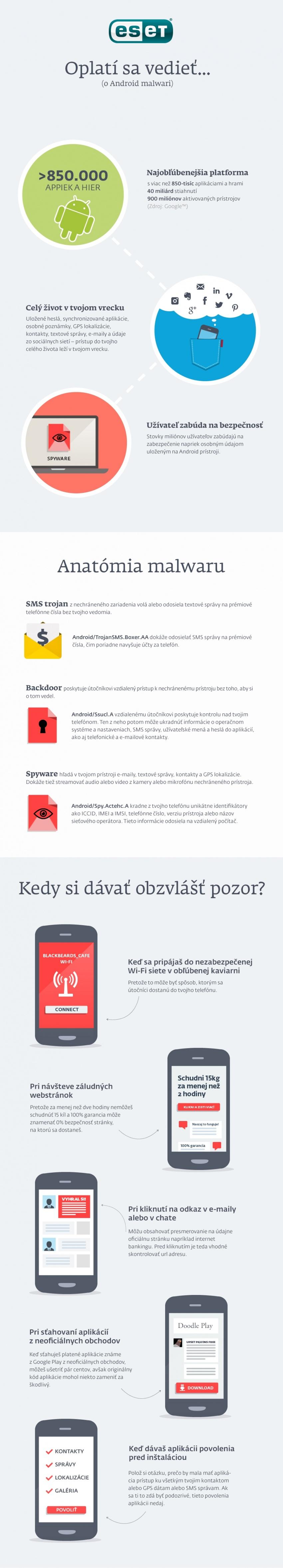 ESET Infografika Malware na Androidu