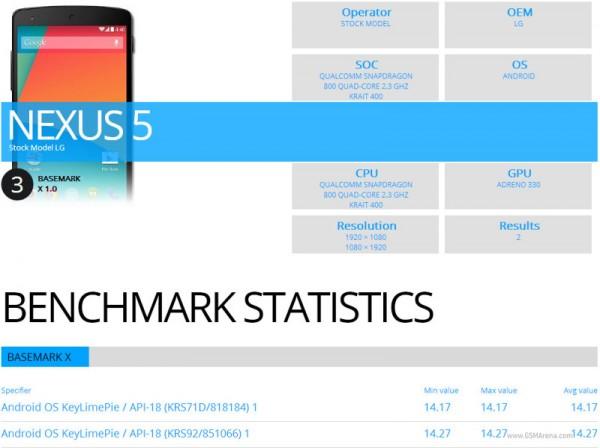 Basemark Nexus 5