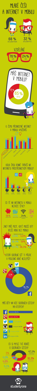 Studenti a internet