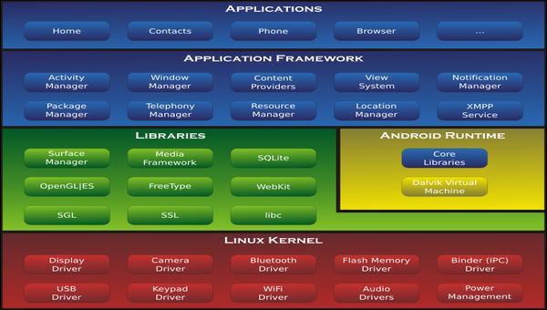 Android architektura