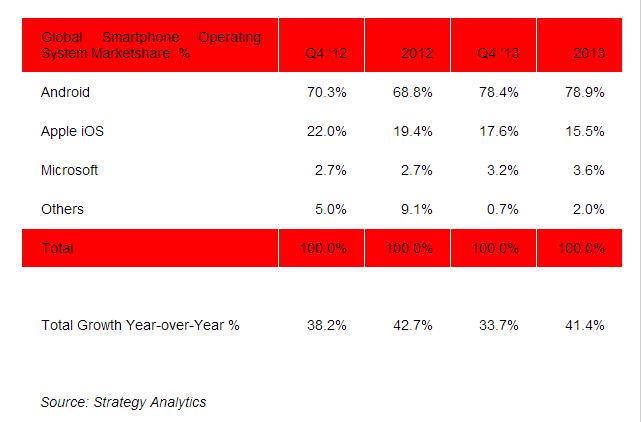 statistika prodeje smartphonu 2013