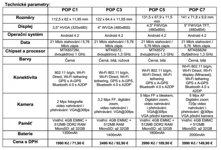 Alcatel Pop tabulka
