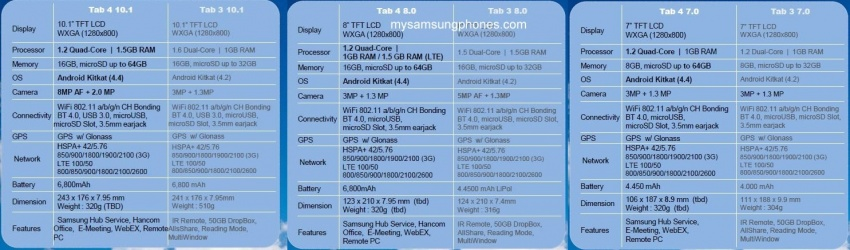 Samsung-Galaxy-Tab-4-leaked-specs