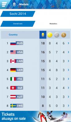 Sochi 2014 Results2