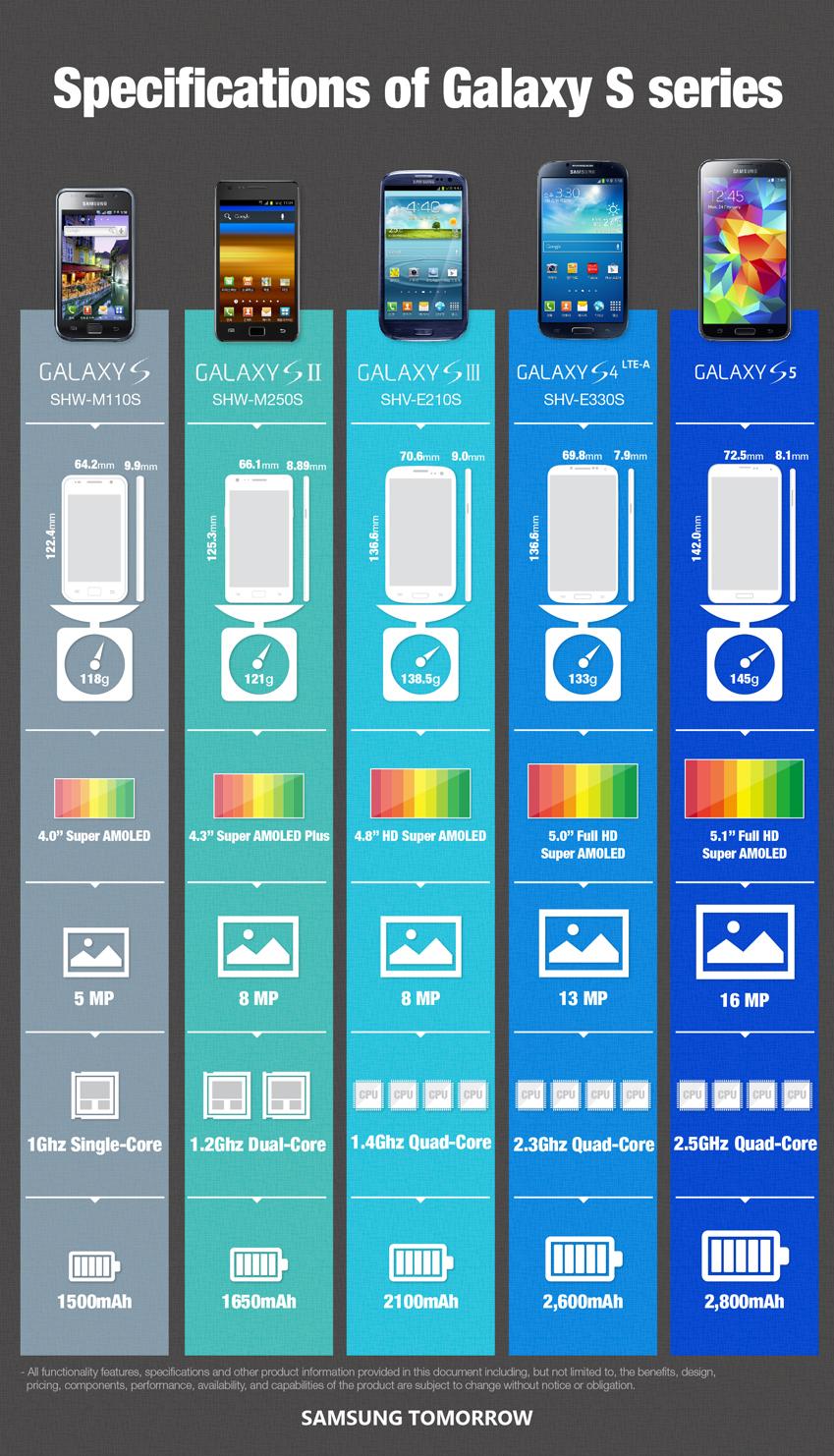Samsung Galaxy S - infografika