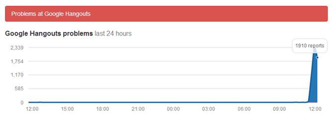 Google Hangouts Down Detector