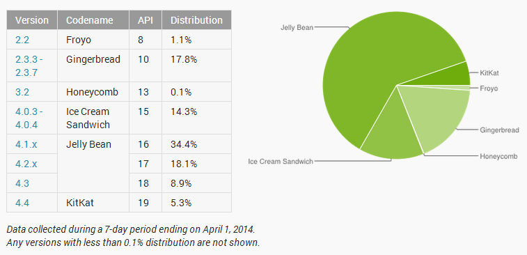 nexusae0_2014-04-01-19_11_39-Dashboards-_-Android-Developers