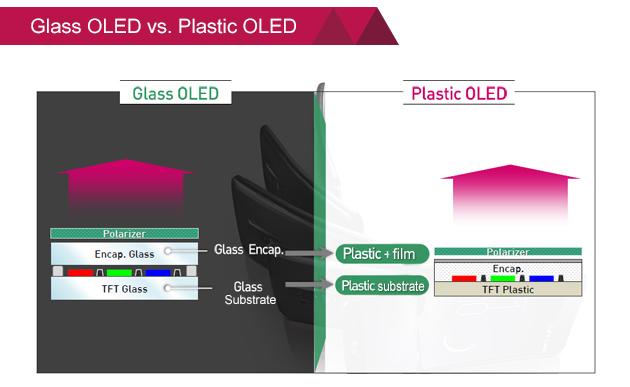 glass-oled-vs-plastic-oled