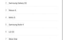 Google zveřejnil žebříček nejčastěji vyhledávané spotřební elektroniky v roce 2014