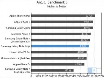 Samsung-Galaxy-Note-Edge-AnTuTu-5