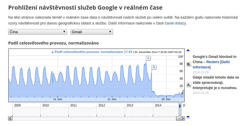 google-china-vypadek